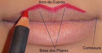 Arco do cupido: região central da borda do vermelhão do lábio superior.